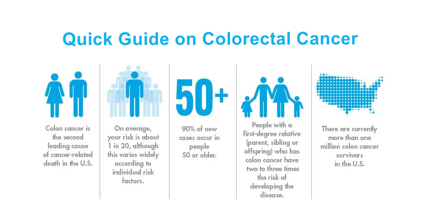 Symptoms And Treatment Of Colorectal Cancer Texas Southlake General